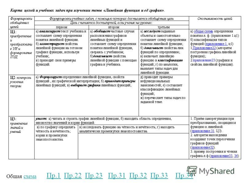 Общая схемасхема Пр.1Пр.22Пр.23Пр.31Пр.32Пр.34Пр.33