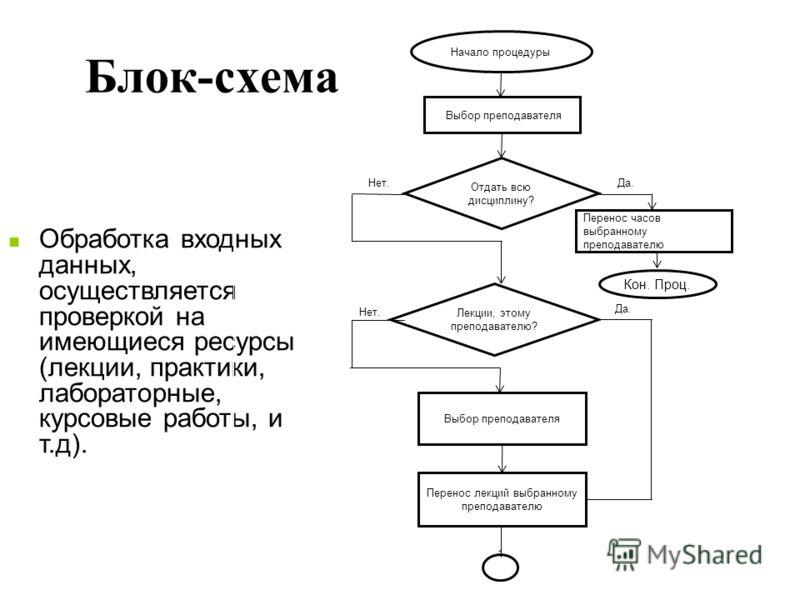 Блок-схема Обработка входных