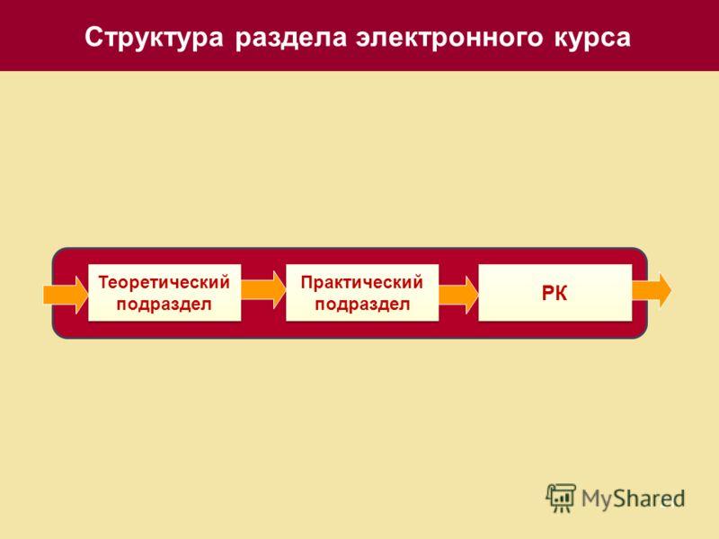 21 Структура раздела электронного курса РК Теоретический подраздел Практический подраздел
