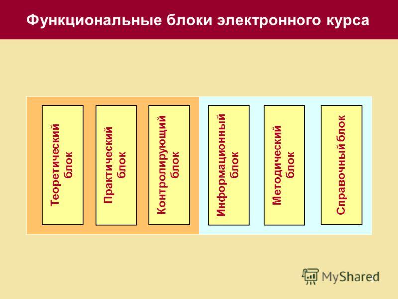 5 Функциональные блоки электронного курса Справочный блок Методический блок Информационный блок Контролирующий блок Практический блок Теоретический блок