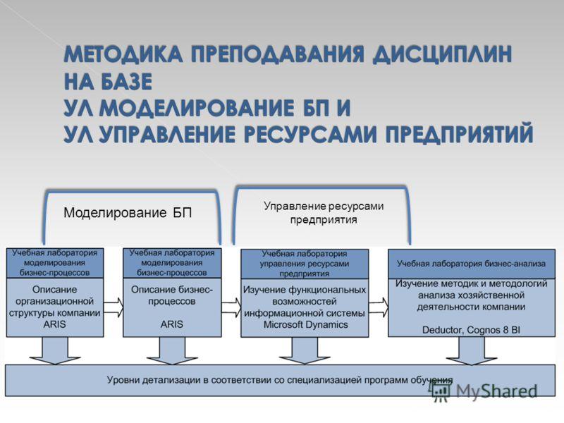 Моделирование БП Управление ресурсами предприятия