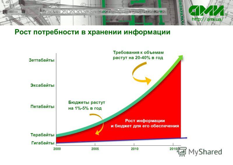 Рост потребности в хранении информации 20 15 Рост информации и бюджет для его обеспечения 2000200520102015 Терабайты Петабайты Эксабайты Зеттабайты Гигабайты Требования к объемам растут на 20-40% в год Бюджеты растут на 1%-5% в год