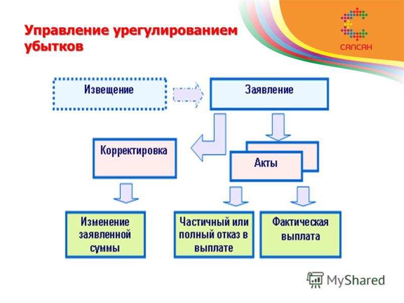 Управление урегулированием убытков