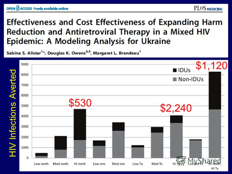 HIV Infections Averted $530 $2,240 $1,120