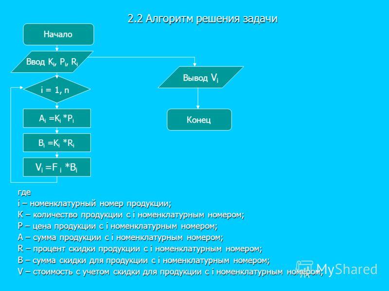 2.2 Алгоритм решения задачи где i – номенклатурный номер продукции; К – количество продукции с i номенклатурным номером; Р – цена продукции с i номенклатурным номером; А – сумма продукции с i номенклатурным номером; R – процент скидки продукции с i н