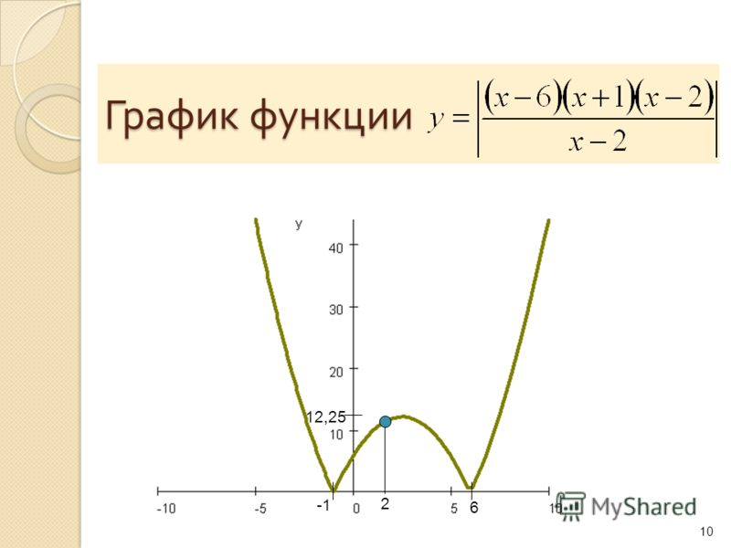 График функции 10 6 12,25 2