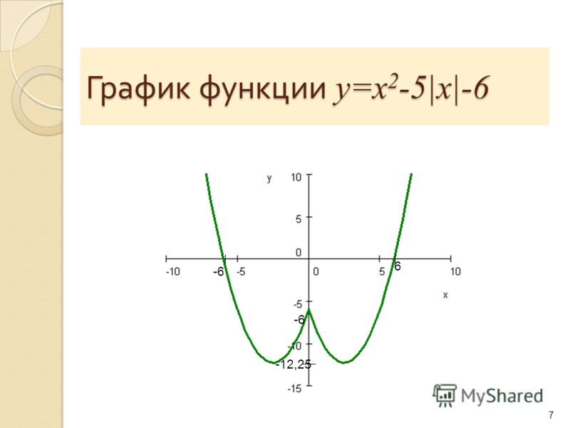 График функции y=x 2 -5|x|-6 7 -6 6 -12,25