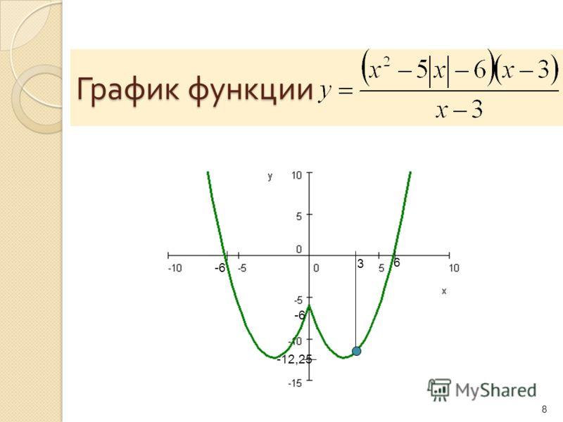 График функции 8 -6 6 -12,25 3
