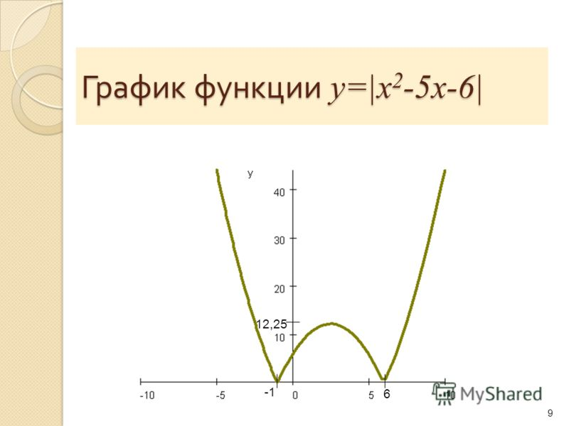График функции y=|x 2 -5x-6| 9 6 12,25