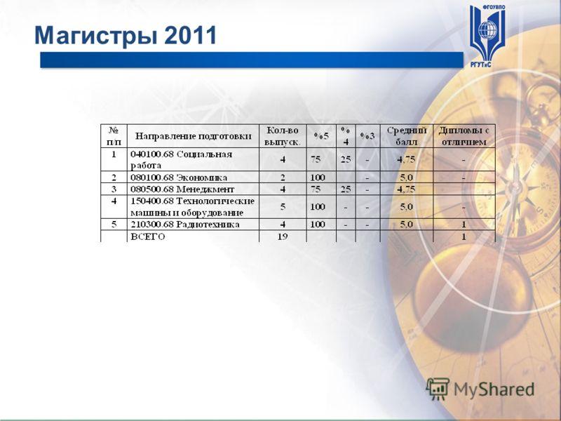 Магистры 2011