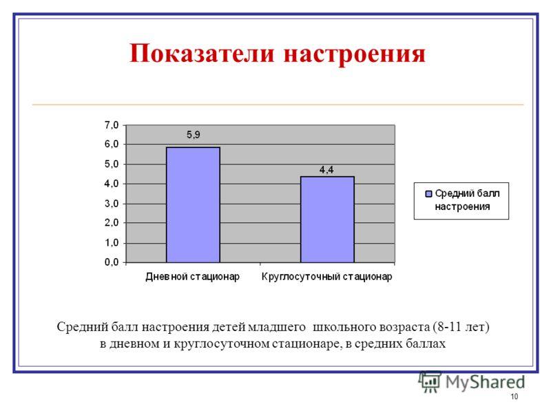 10 Показатели настроения Средний балл настроения детей младшего школьного возраста (8-11 лет) в дневном и круглосуточном стационаре, в средних баллах