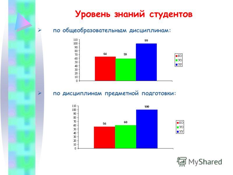 Уровень знаний студентов по общеобразовательным дисциплинам: по дисциплинам предметной подготовки: