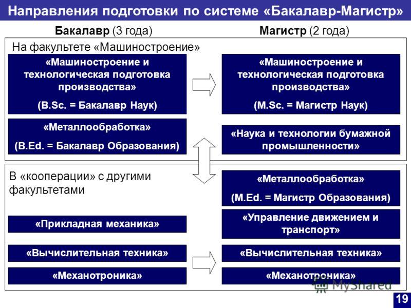 Направления подготовки по системе «Бакалавр-Магистр» 19 Бакалавр (3 года)Магистр (2 года) На факультете «Машиностроение» «Машиностроение и технологическая подготовка производства» (B.Sc. = Бакалавр Наук) «Металлообработка» (B.Ed. = Бакалавр Образован