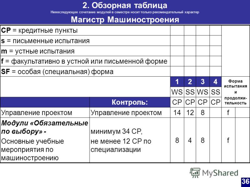 2. Обзорная таблица Нижеследующее сочетание модулей в семестре носит только рекомендательный характер Магистр Машиностроения CP = кредитные пункты s = письменные испытания m = устные испытания f = факультативно в устной или письменной форме SF = особ