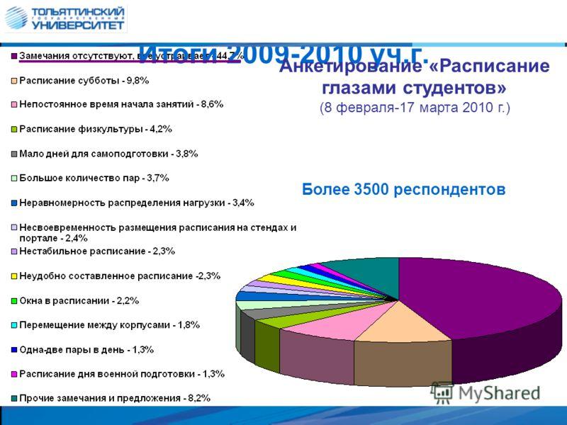 Итоги 2009-2010 уч.г. Анкетирование «Расписание глазами студентов» (8 февраля-17 марта 2010 г.) Более 3500 респондентов