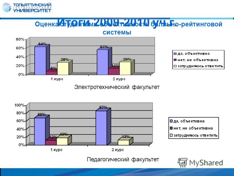 Итоги 2009-2010 уч.г. Оценка студентами объективности балльно-рейтинговой системы Электротехнический факультет Педагогический факультет