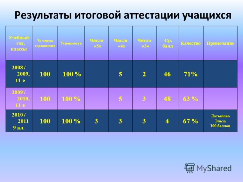 Результаты итоговой аттестации учащихся Учебный год, классы % числа сдававших Успевмость Число «5» Число «4» Число «3» Ср. балл КачествоПримечание 2008 / 2009, 11-е 100 100 %524671% 2009 / 2010, 11-е 100100 %534863 % 2010 / 2011 9 кл. 100100 %333467