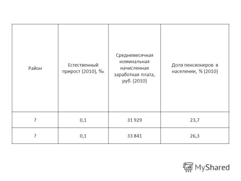 Район Естественный прирост (2010), Среднемесячная номинальная начисленная заработная плата, руб. (2010) Доля пенсионеров в населении, % (2010) ?0,131 92923,7 ?0,133 84126,3