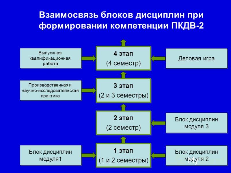 Взаимосвязь блоков дисциплин при формировании компетенции ПКДВ-2 1 этап (1 и 2 семестры) 1 этап (1 и 2 семестры) Блок дисциплин модуля 2 Блок дисциплин модуля 2 Блок дисциплин модуля1 Блок дисциплин модуля1 2 этап (2 семестр) 2 этап (2 семестр) Блок