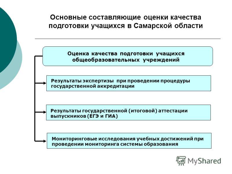 Основные составляющие оценки качества подготовки учащихся в Самарской области Оценка качества подготовки учащихся общеобразовательных учреждений Результаты экспертизы при проведении процедуры государственной аккредитации Результаты государственной (и