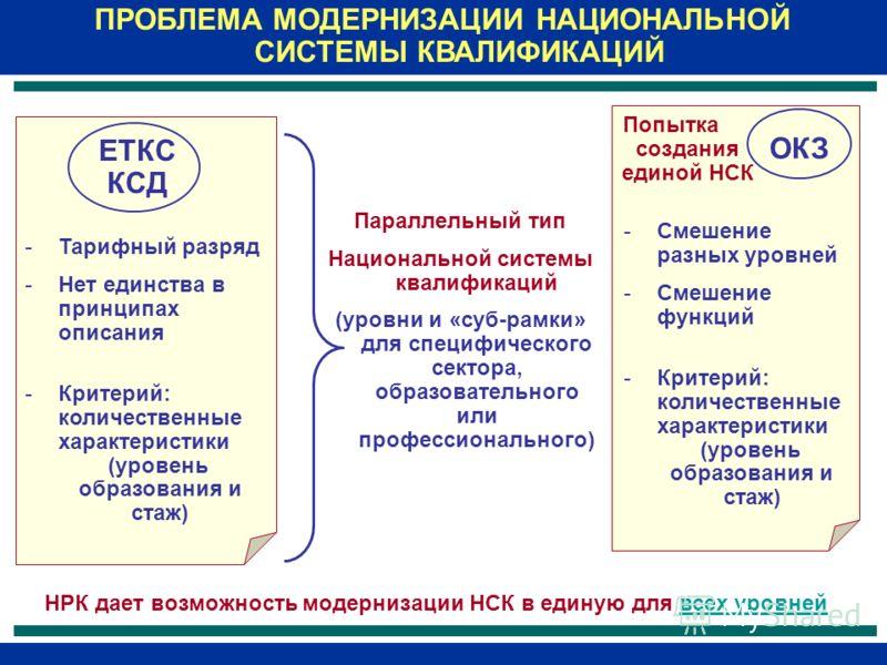ЕТКС КСД ОКЗ ПРОБЛЕМА МОДЕРНИЗАЦИИ НАЦИОНАЛЬНОЙ СИСТЕМЫ КВАЛИФИКАЦИЙ -Тарифный разряд -Нет единства в принципах описания -Критерий: количественные характеристики (уровень образования и стаж) -Смешение разных уровней -Смешение функций -Критерий: колич