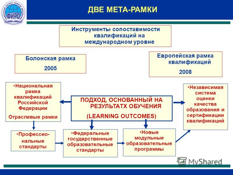 ДВЕ МЕТА-РАМКИ Инструменты сопоставимости квалификаций на международном уровне Болонская рамка 2005 Европейская рамка квалификаций 2008 ПОДХОД, ОСНОВАННЫЙ НА РЕЗУЛЬТАТХ ОБУЧЕНИЯ (LEARNING OUTCOMES) Национальная рамка квалификаций Российской Федерации