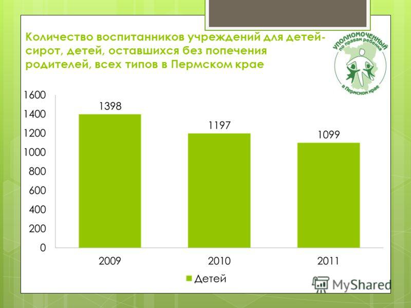 Количество воспитанников учреждений для детей- сирот, детей, оставшихся без попечения родителей, всех типов в Пермском крае