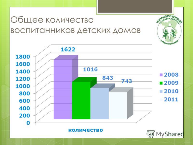 Общее количество воспитанников детских домов