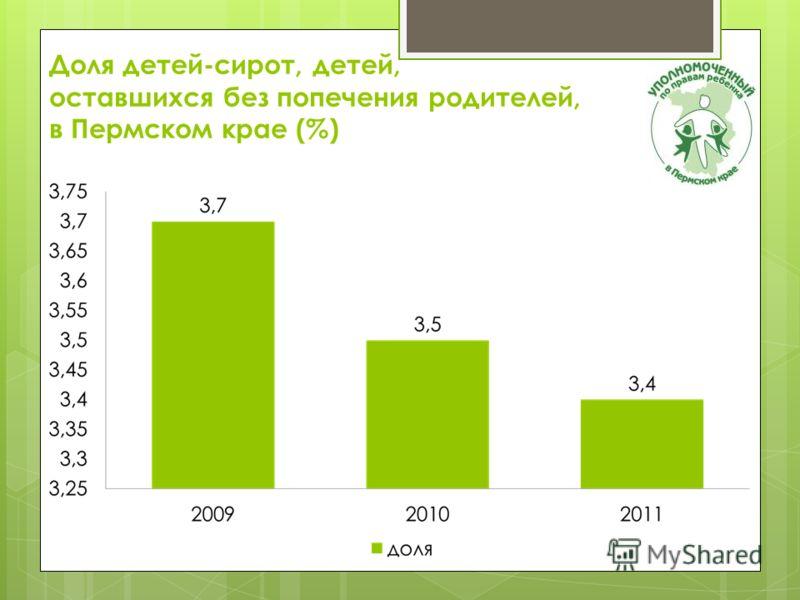 Доля детей-сирот, детей, оставшихся без попечения родителей, в Пермском крае (%)