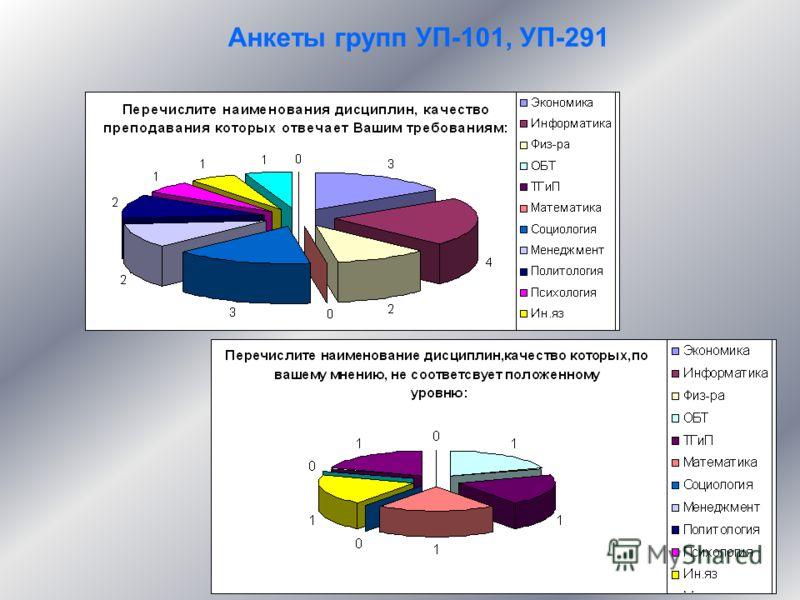 Анкеты групп УП-101, УП-291