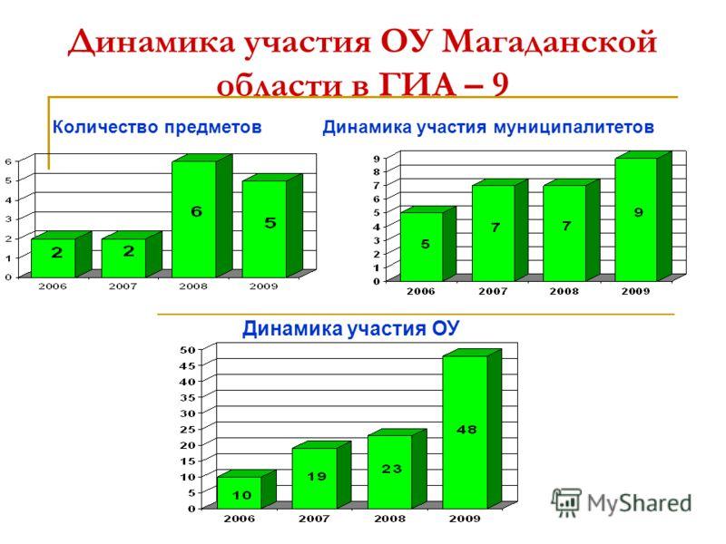 Динамика участия ОУ Магаданской области в ГИА – 9 Количество предметов Динамика участия муниципалитетов Динамика участия ОУ