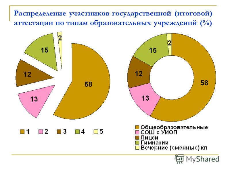 Распределение участников государственной (итоговой) аттестации по типам образовательных учреждений (%)