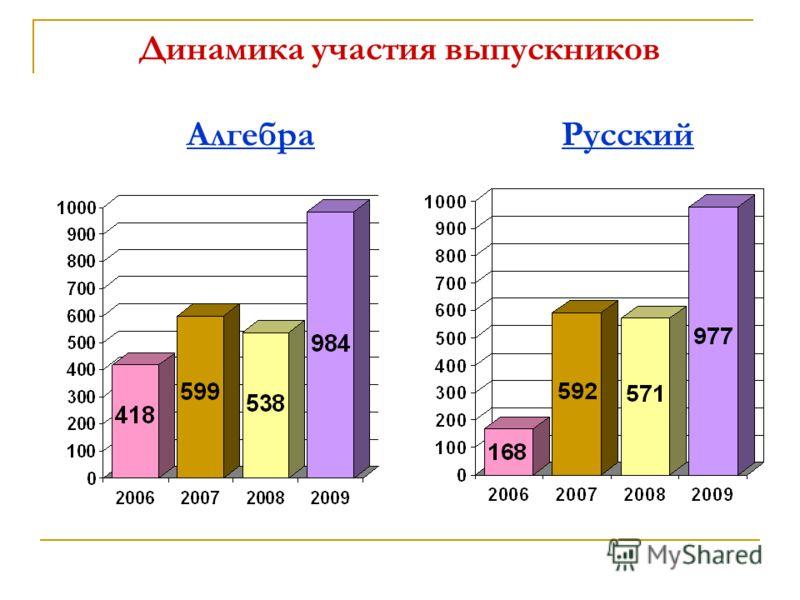 Динамика участия выпускников Алгебра Русский