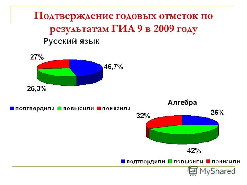 Подтверждение годовых отметок по результатам ГИА 9 в 2009 году