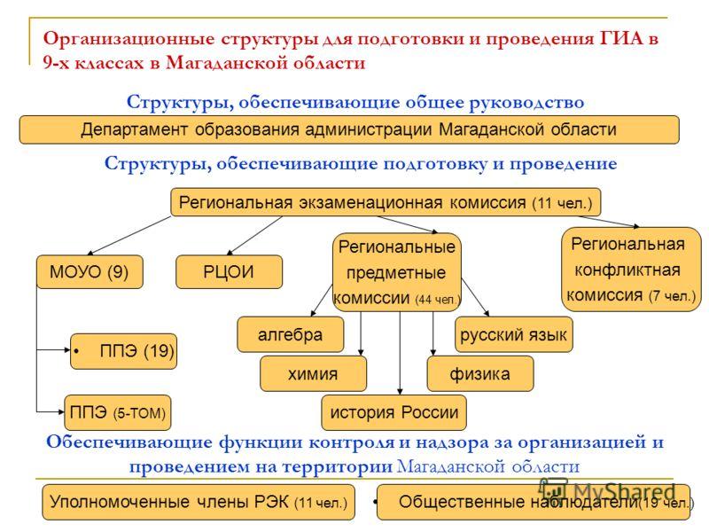 Организационные структуры для подготовки и проведения ГИА в 9-х классах в Магаданской области Департамент образования администрации Магаданской области Региональная экзаменационная комиссия (11 чел.) физика ППЭ (5-ТОМ) Региональные предметные комисси