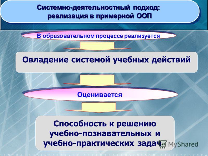 Овладение системой учебных действий Системно-деятельностный подход: реализация в примерной ООП Системно-деятельностный подход: реализация в примерной ООП Способность к решению учебно-познавательных и учебно-практических задач Оценивается В образовате