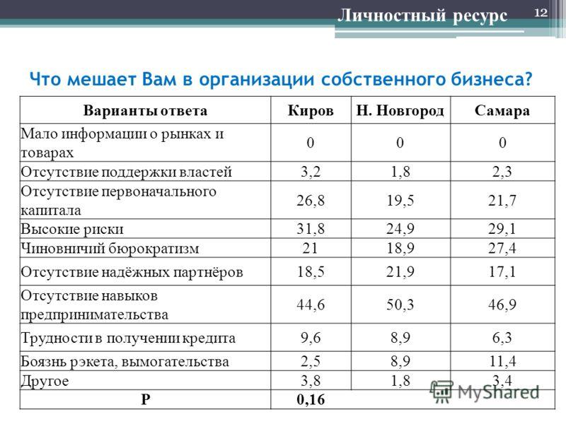 Что мешает Вам в организации собственного бизнеса? 12 Личностный ресурс Варианты ответаКировН. НовгородСамара Мало информации о рынках и товарах 000 Отсутствие поддержки властей3,21,82,3 Отсутствие первоначального капитала 26,819,521,7 Высокие риски3