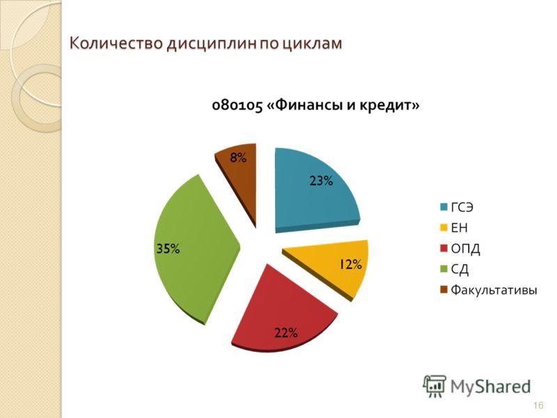 Количество дисциплин по циклам 16