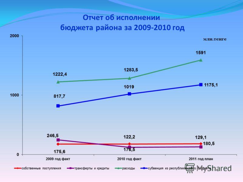 Отчет об исполнении бюджета района за 2009-2010 год млн.тенге