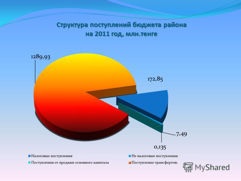Структура поступлений бюджета района на 2011 год, млн.тенге