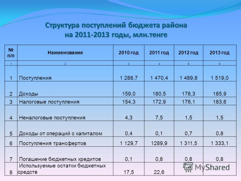 Структура поступлений бюджета района на 2011-2013 годы, млн.тенге п/п Наименование2010 год2011 год2012 год2013 год 123456 1 Поступления1 288,71 470,41 489,81 519,0 2 Доходы159,0180,5178,3185,9 3 Налоговые поступления154,3172,9176,1183,6 4 Неналоговые