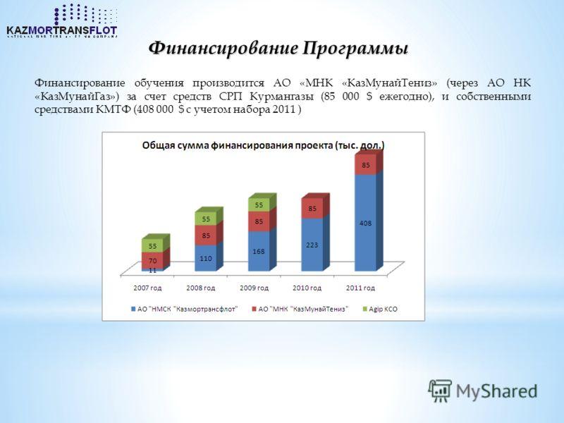 Финансирование Программы Финансирование обучения производится АО «МНК «КазМунайТениз» (через АО НК «КазМунайГаз») за счет средств СРП Курмангазы (85 000 $ ежегодно), и собственными средствами КМТФ (408 000 $ c учетом набора 2011 )