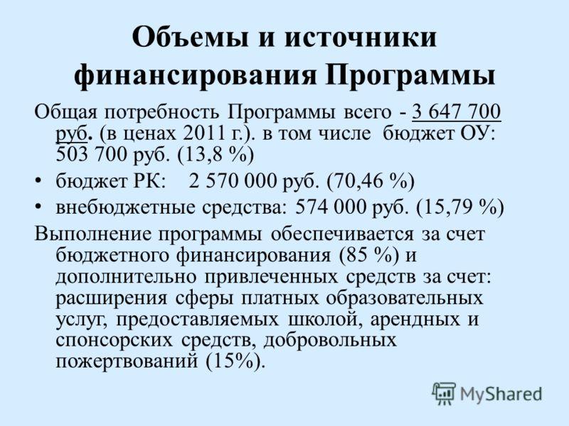 Объемы и источники финансирования Программы Общая потребность Программы всего - 3 647 700 руб. (в ценах 2011 г.). в том числе бюджет ОУ: 503 700 руб. (13,8 %) бюджет РК: 2 570 000 руб. (70,46 %) внебюджетные средства: 574 000 руб. (15,79 %) Выполнени