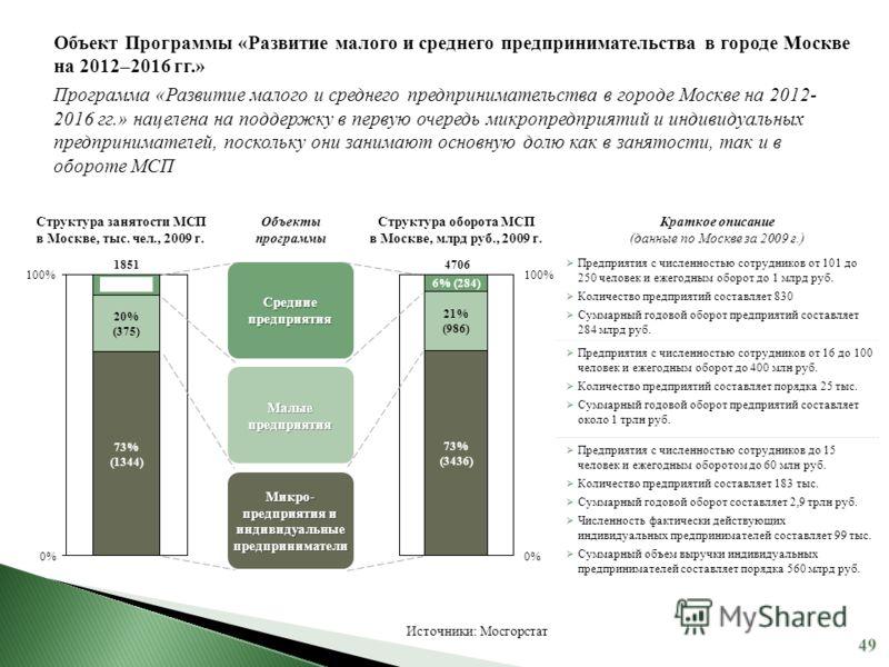 0% 1851 100% 73% (1344) 20% (375) 7% (132) Источники: Мосгорстат Объект Программы «Развитие малого и среднего предпринимательства в городе Москве на 2012–2016 гг.» Программа «Развитие малого и среднего предпринимательства в городе Москве на 2012- 201