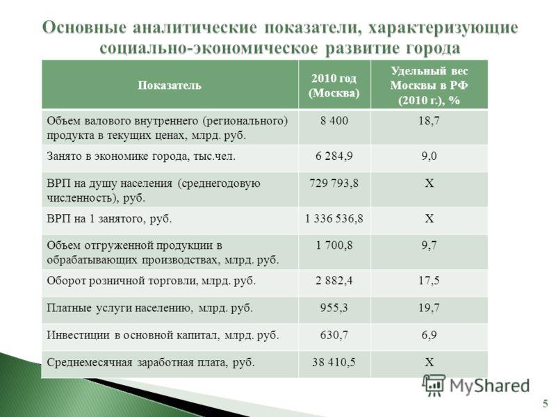 Показатель 2010 год (Москва) Удельный вес Москвы в РФ (2010 г.), % Объем валового внутреннего (регионального) продукта в текущих ценах, млрд. руб. 8 40018,7 Занято в экономике города, тыс.чел.6 284,99,0 ВРП на душу населения (среднегодовую численност