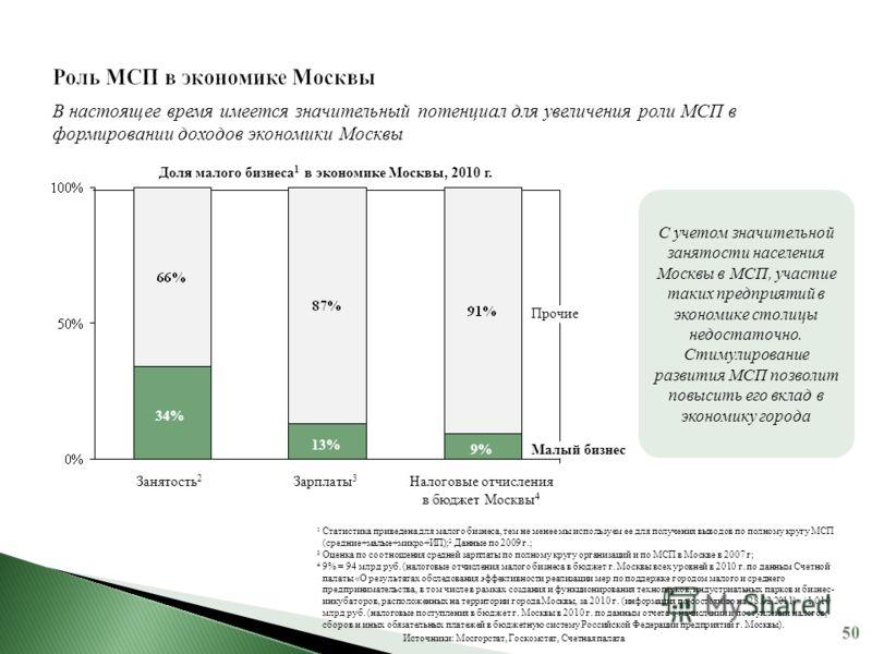 Налоговые отчисления в бюджет МосквыНалоговые отчисления в бюджет МосквыНалоговые отчисления в бюджет МосквыНалоговые отчисления в бюджет Москвы 4 9% Зарплаты 3 13% Занятость 2 34% Прочие Малый бизнес В настоящее время имеется значительный потенциал