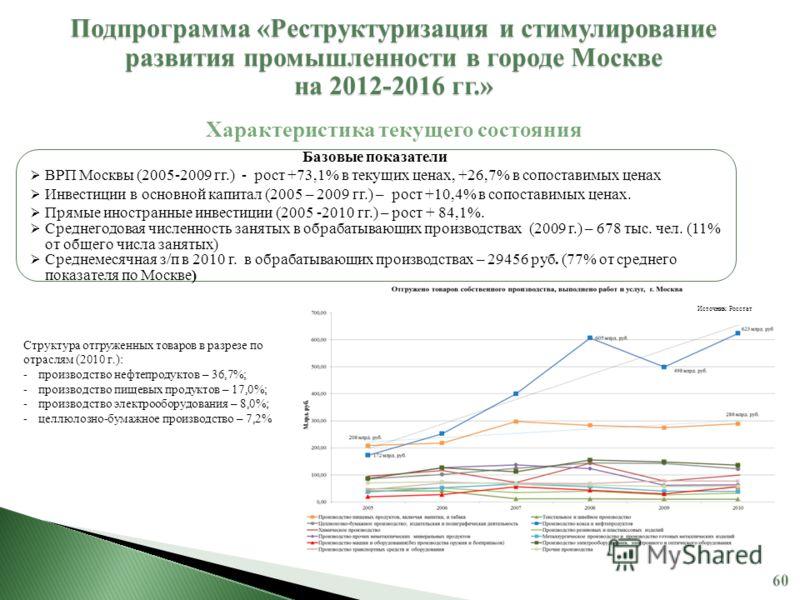 Базовые показатели ВРП Москвы (2005-2009 гг.) - рост +73,1% в текущих ценах, +26,7% в сопоставимых ценах Инвестиции в основной капитал (2005 – 2009 гг.) – рост +10,4% в сопоставимых ценах. Прямые иностранные инвестиции (2005 -2010 гг.) – рост + 84,1%