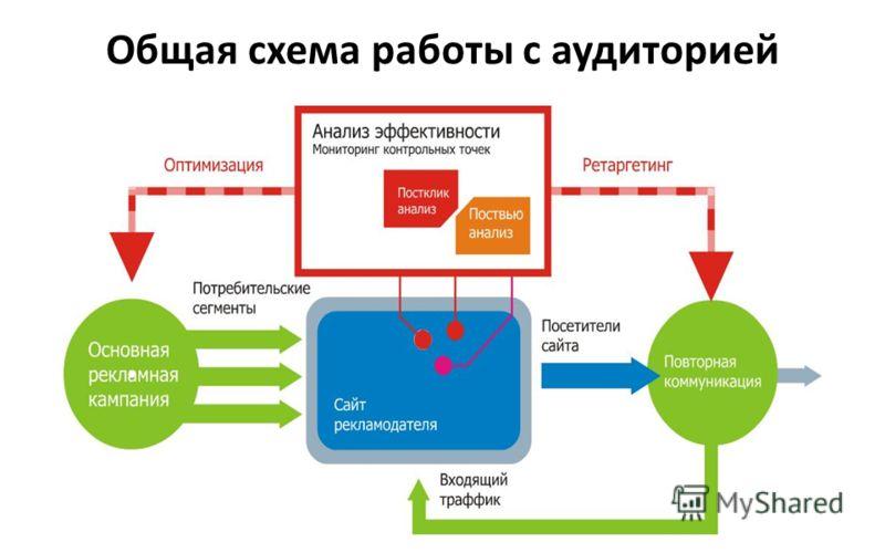 Общая схема работы с аудиторией