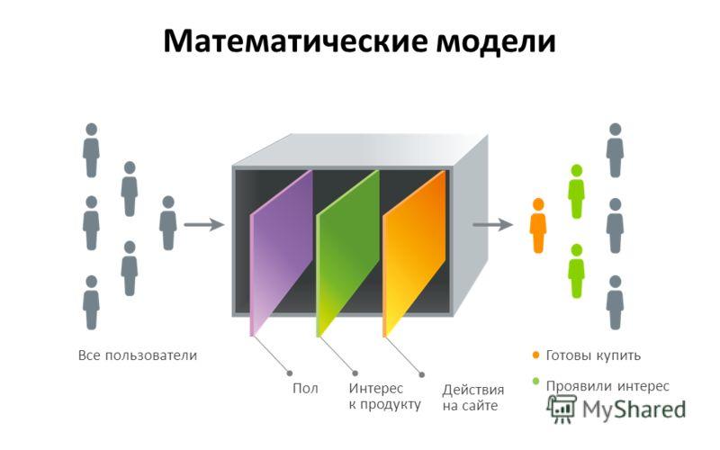 Пол Все пользователиГотовы купить Проявили интерес Интерес к продукту Действия на сайте Математические модели