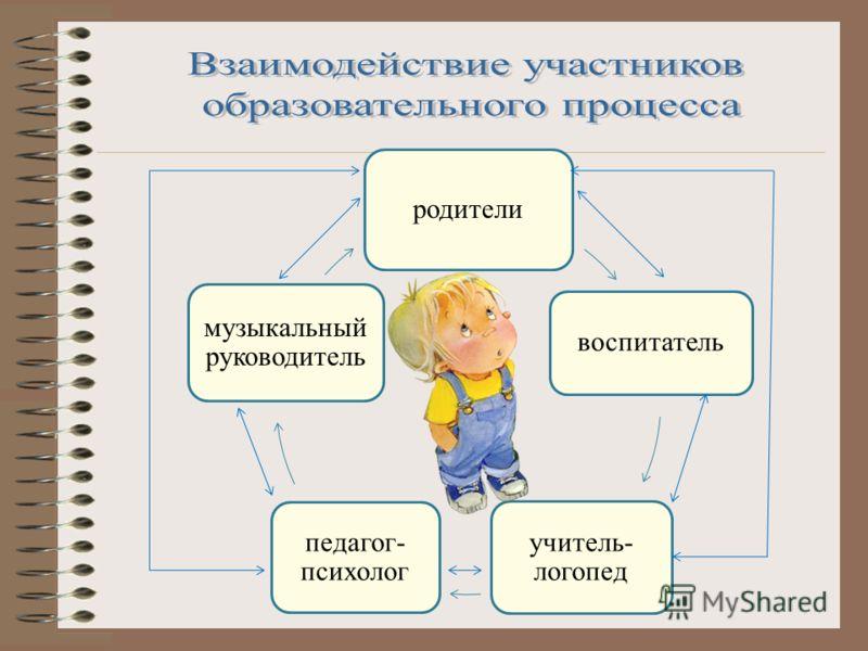 родители воспитатель учитель- логопед педагог- психолог музыкальный руководитель